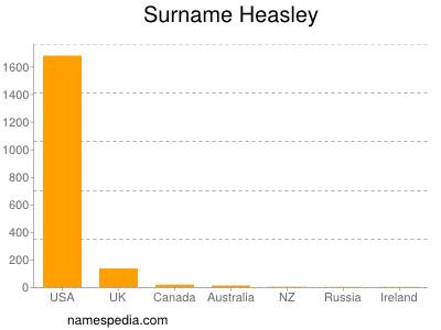 Surname Heasley