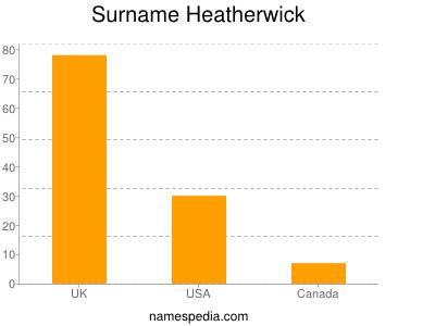 Surname Heatherwick
