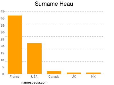 Surname Heau