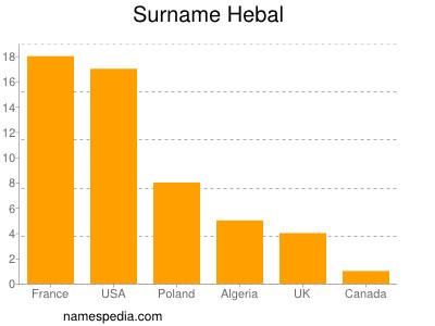 Surname Hebal