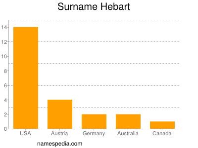 Surname Hebart