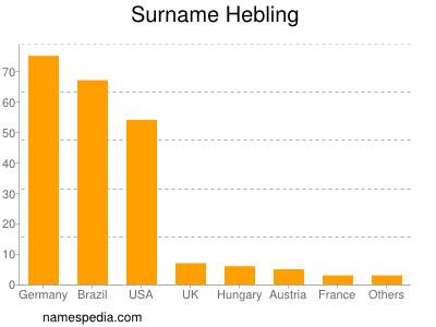 Surname Hebling
