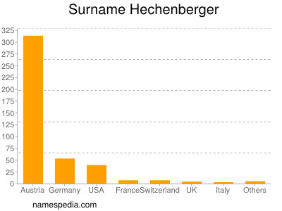 Surname Hechenberger