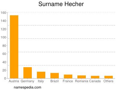 Surname Hecher