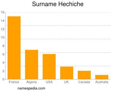 Surname Hechiche