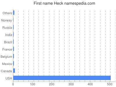 Given name Heck