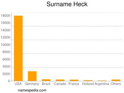 Surname Heck