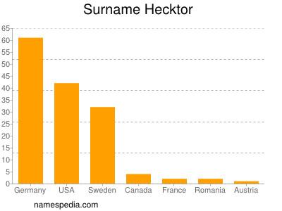 Surname Hecktor