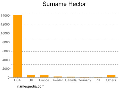 Surname Hector