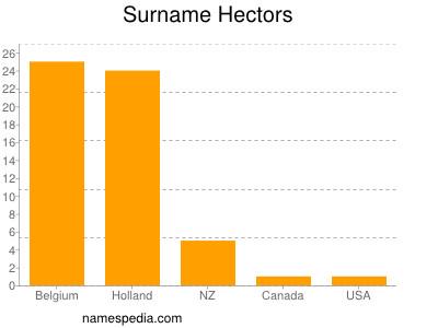 Surname Hectors