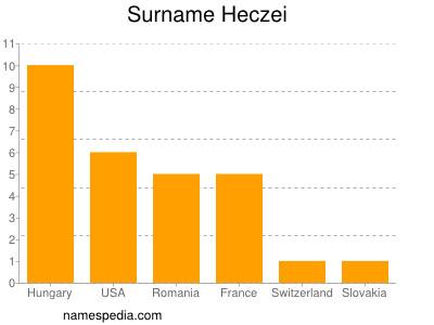 Surname Heczei