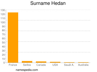 Surname Hedan