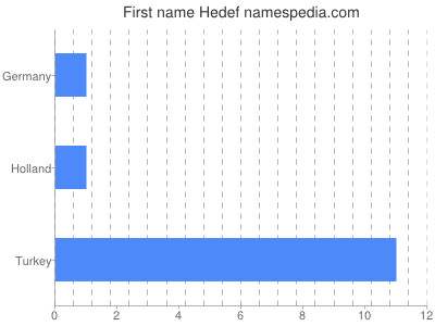 Given name Hedef