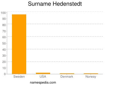 Surname Hedenstedt