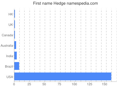 Given name Hedge