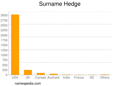 Surname Hedge