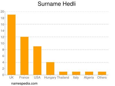 Surname Hedli