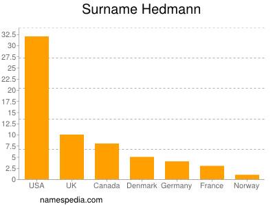 Surname Hedmann