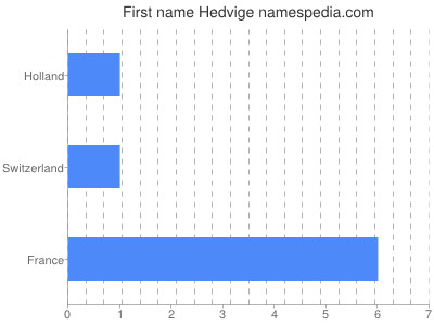 Given name Hedvige