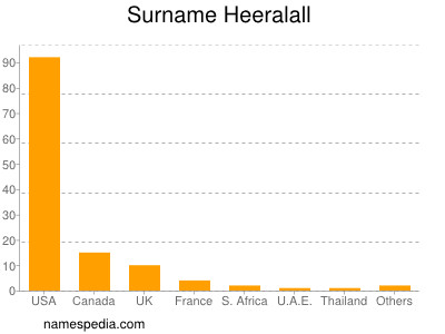 Surname Heeralall