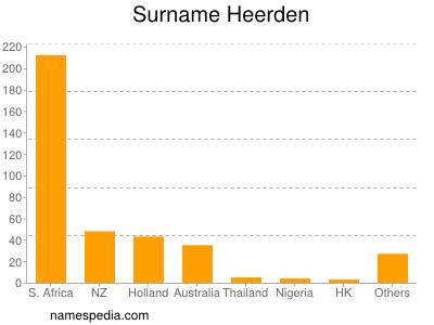 Surname Heerden