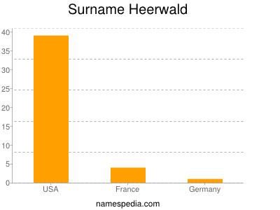Surname Heerwald