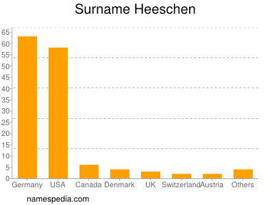 Surname Heeschen