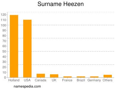 Surname Heezen