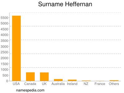 Surname Heffernan