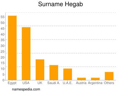 Surname Hegab
