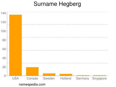 Surname Hegberg