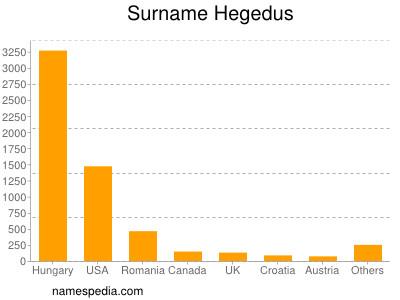 Surname Hegedus