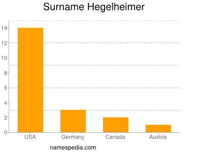 Surname Hegelheimer