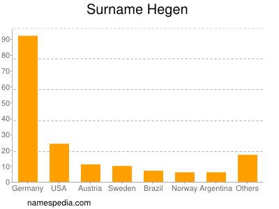 Surname Hegen