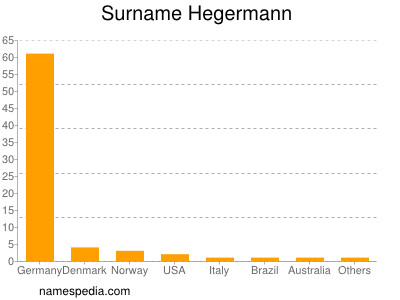 Surname Hegermann