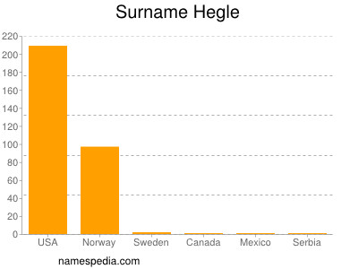 Surname Hegle