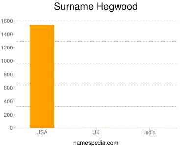 Surname Hegwood