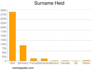 Surname Heid