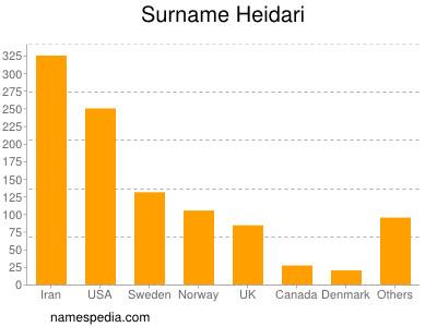 Surname Heidari