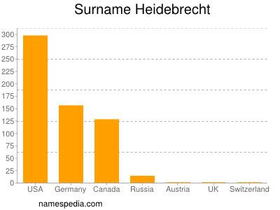 Surname Heidebrecht