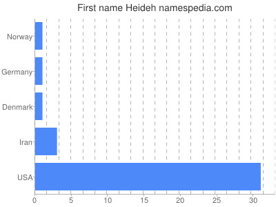 Given name Heideh