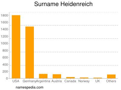 Surname Heidenreich