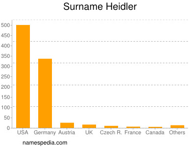 Surname Heidler