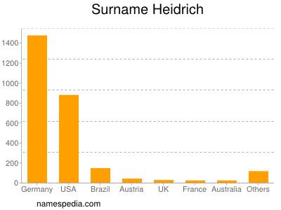 Surname Heidrich