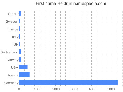 Given name Heidrun