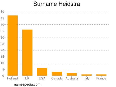 Surname Heidstra