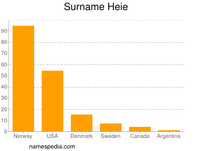 Surname Heie