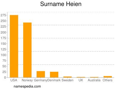 Surname Heien