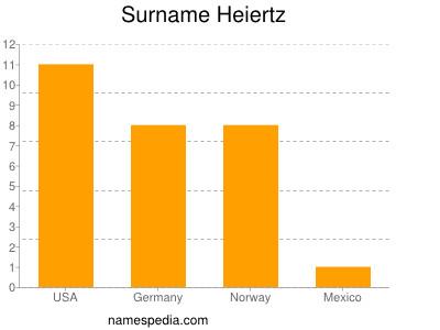Surname Heiertz