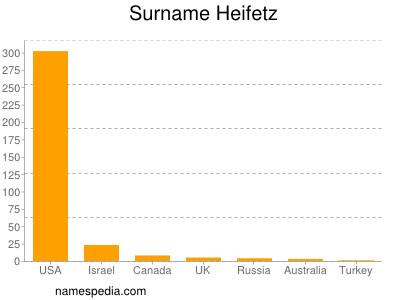 Surname Heifetz
